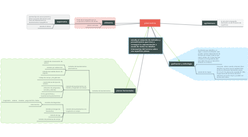 Mind Map: planimetria