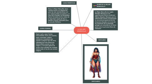 Mind Map: LA MUJER MARAVILLA