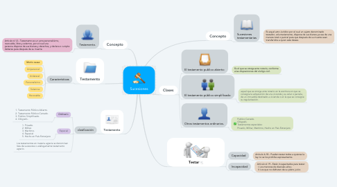 Mind Map: Sucesiones