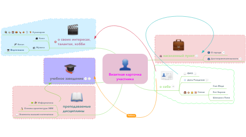 Mind Map: Визитная карточка участника