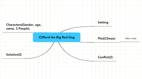 Mind Map: Clifford the Big Red Dog