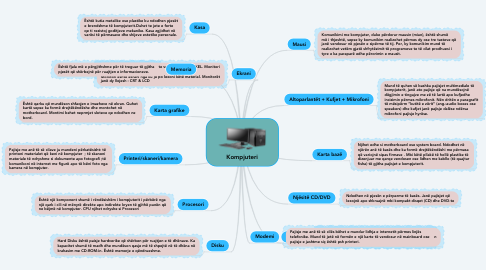 Mind Map: Kompjuteri