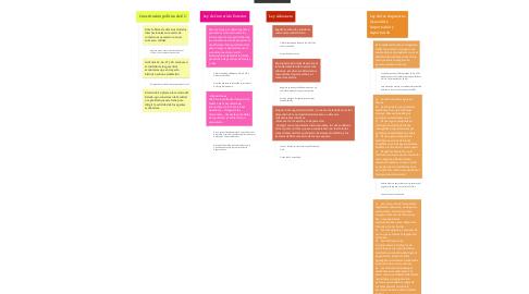 Mind Map: Derecho aduanero