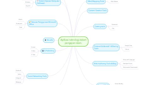 Mind Map: Aplikasi teknologi dalam pengajian islam.