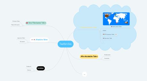Mind Map: Taalfamilies
