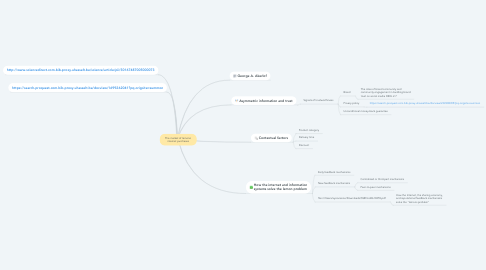 Mind Map: The market of lemons: internet purchases