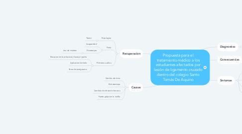 Mind Map: Propuesta para el tratamiento médico a los estudiantes afectados por lesión de ligamento cruzado dentro del colegio Santo Tomás De Aquino