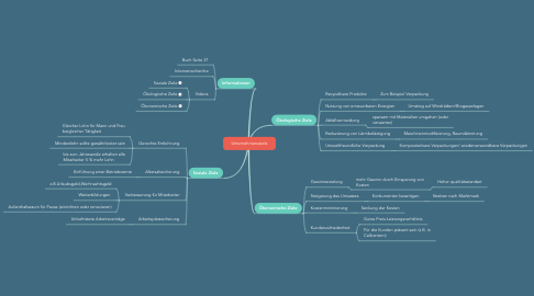 Mind Map: Unternehmensziele