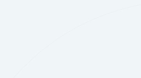 Mind Map: Uhygge