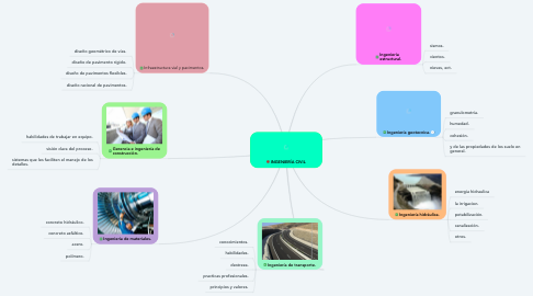 Mind Map: INGENIERÍA CIVIL