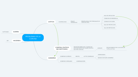 Mind Map: PROBLEMAS DE LA CORONA