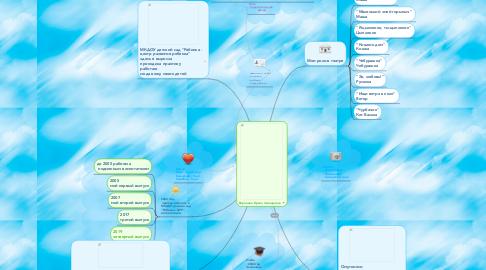 Mind Map: Воронина Ирина Леонидовна