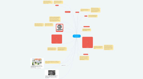 Mind Map: PROPIEDADES Y LICENCIAS