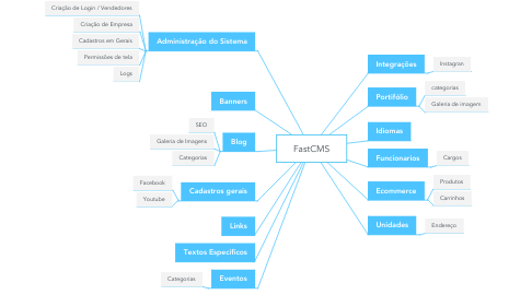 Mind Map: FastCMS