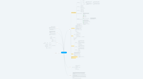 Mind Map: Loyalty Relaunch