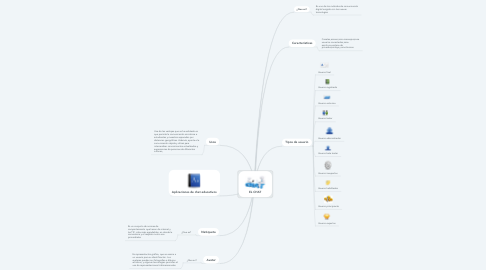 Mind Map: EL CHAT