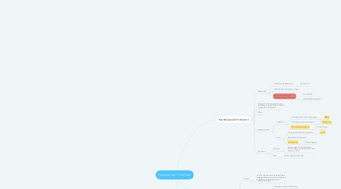 Mind Map: Precision Ag // Sust Dev