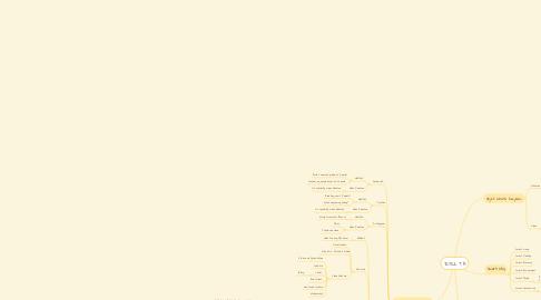 Mind Map: JUDUL TA