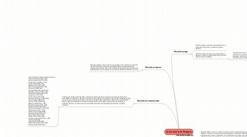 Mind Map: Versos Áureos de Pitagoras