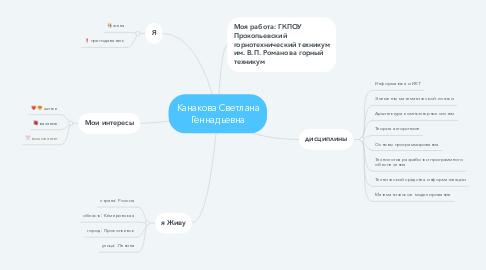 Mind Map: Канакова Светлана Геннадьевна