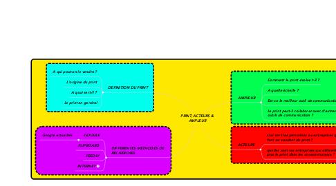 Mind Map: PRINT, ACTEURS & AMPLEUR