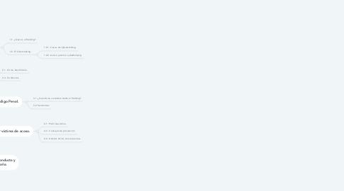 Mind Map: ÍNDICE DEL PROYECTO.