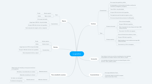Mind Map: La geosfera
