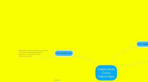 Mind Map: Омельченко Ольга Анатоліївна