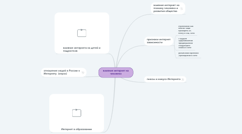 Mind Map: влияние интернет на человека