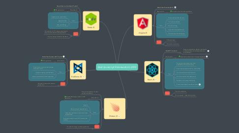Mind Map: Best Javascript Frameworks in 2017