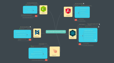 Mind Map: Best Javascript Frameworks in 2018