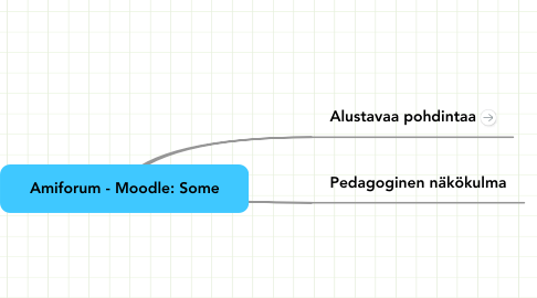 Mind Map: Amiforum - Moodle: Some