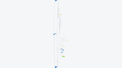 Mind Map: BÍBLIA EM MAPAS