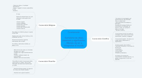 Mind Map: Cosmovisión  -Sumatoria de ideas, creencias y significados. -Manera de ver e interpretar el mundo