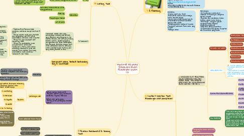 Mind Map: MIND MAP APLIKASI TEKNOLOGI DALAM PENGAJIAN ISLAM (2)