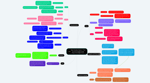 """Mind Map: Mark Haddon Style in """"The Curious Incident of the Dog in the Night-Time"""""""