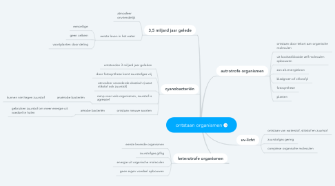Mind Map: ontstaan organismen