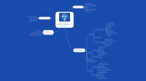 Mind Map: Industrias 4.0 y su impacto en la cadena de suministro