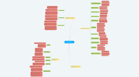 Mind Map: TIPOLOGIAS DE LA INNOVACION EDUCATIVA