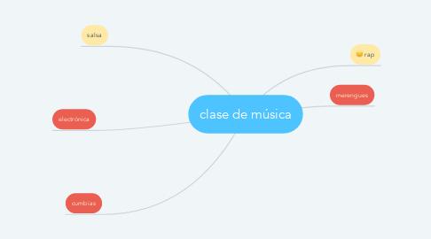 Mind Map: clase de música