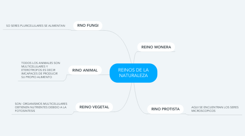Mind Map: REINOS DE LA NATURALEZA