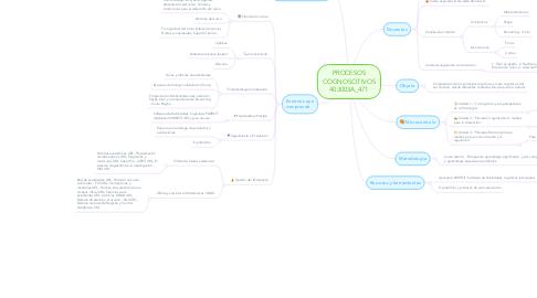 Mind Map: PROCESOS COGNOSCITIVOS 403003A_471