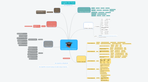 Mind Map: Grau dos adjetivos (Degree of Adjectives)