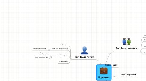Mind Map: Портфолио