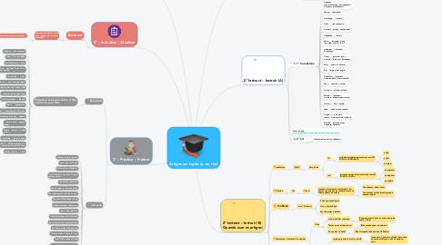 Mind Map: Artigos em Inglês (a, an, the)