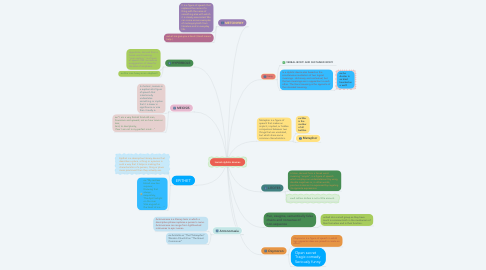 Mind Map: lexical stylistic devices