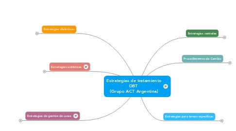 Mind Map: Estrategias de tratamiento DBT  (Grupo ACT Argentina)