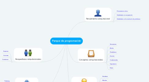 Mind Map: Parque de programación