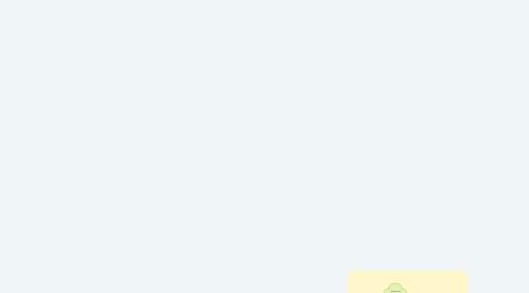 Mind Map: 01 Vragend veranderen in vier stappen