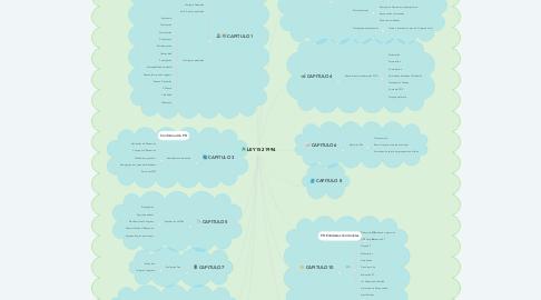 Mind Map: LEY 152 1994